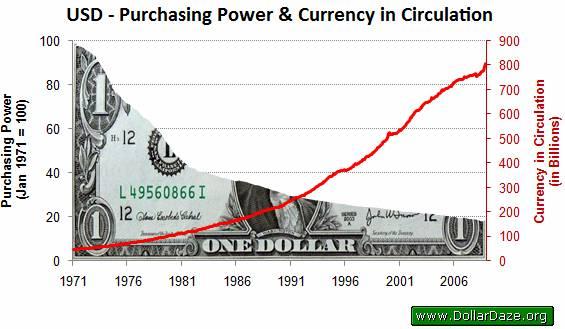 declining dollar value